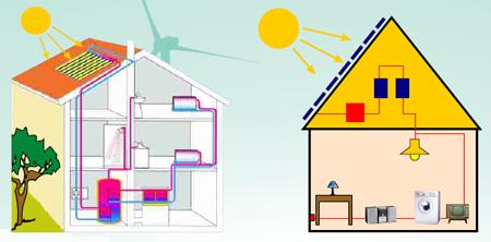 Energia solar para aquecimento de agua