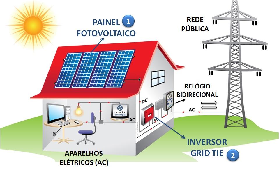 Energia solar fotovotalica