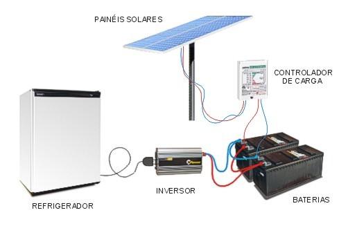 Como funciona painel solar